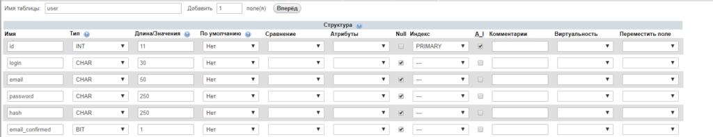 Делаем таблицу для регистрации по Email на PHP