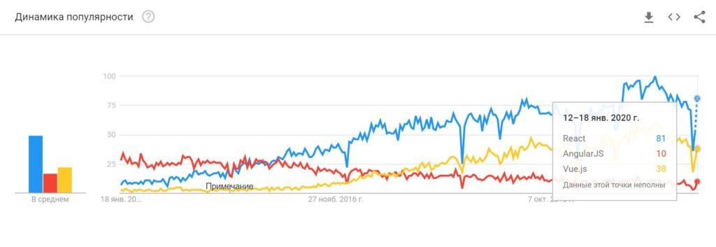 Статистика Google по JavaScript фреймворков