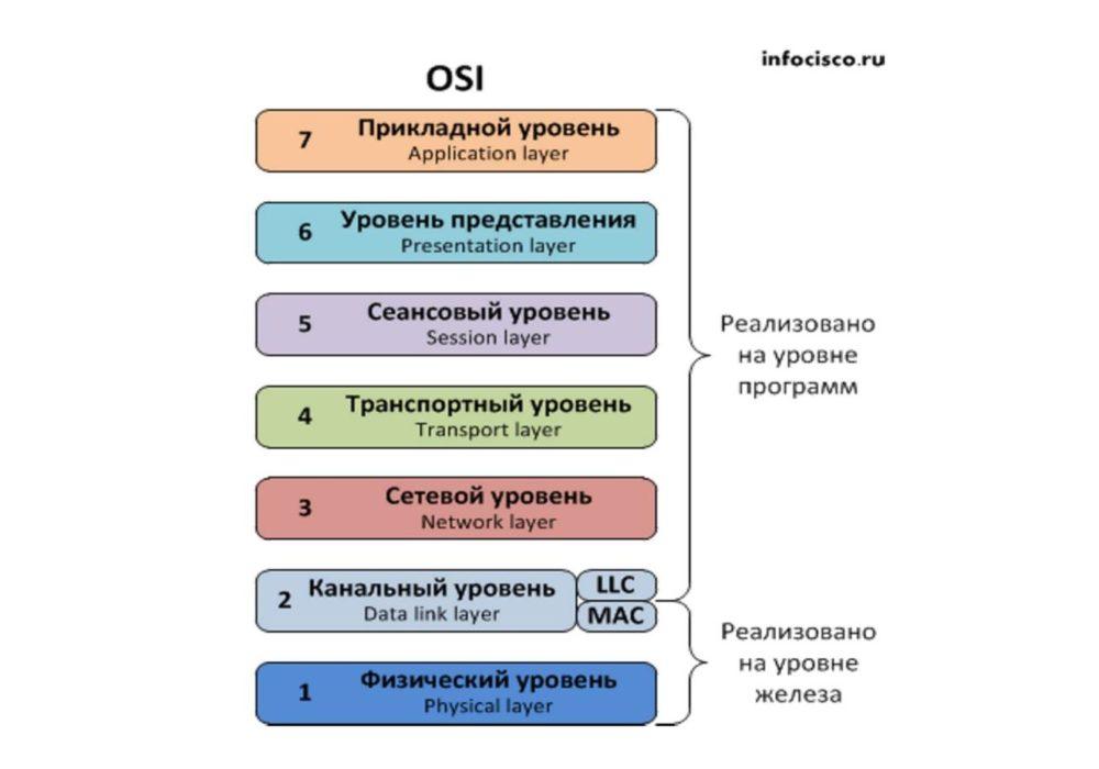 Что такое модель osi