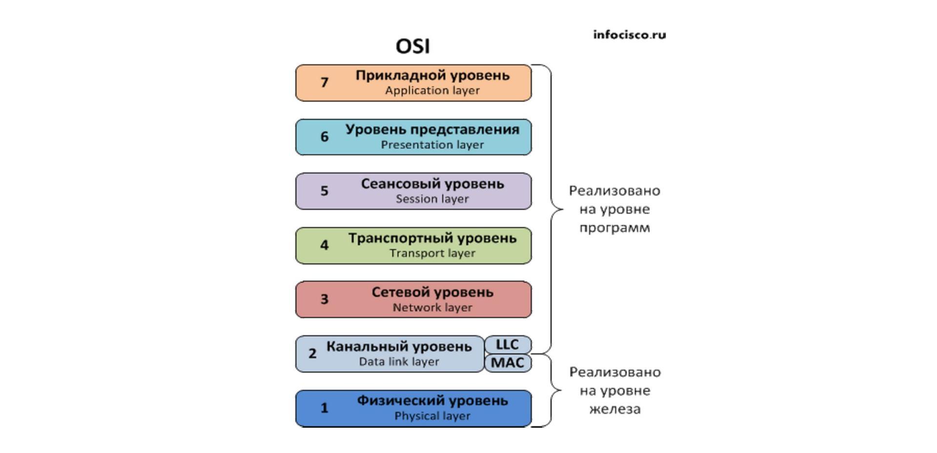 Работа канального уровня модели osi заработать онлайн майский
