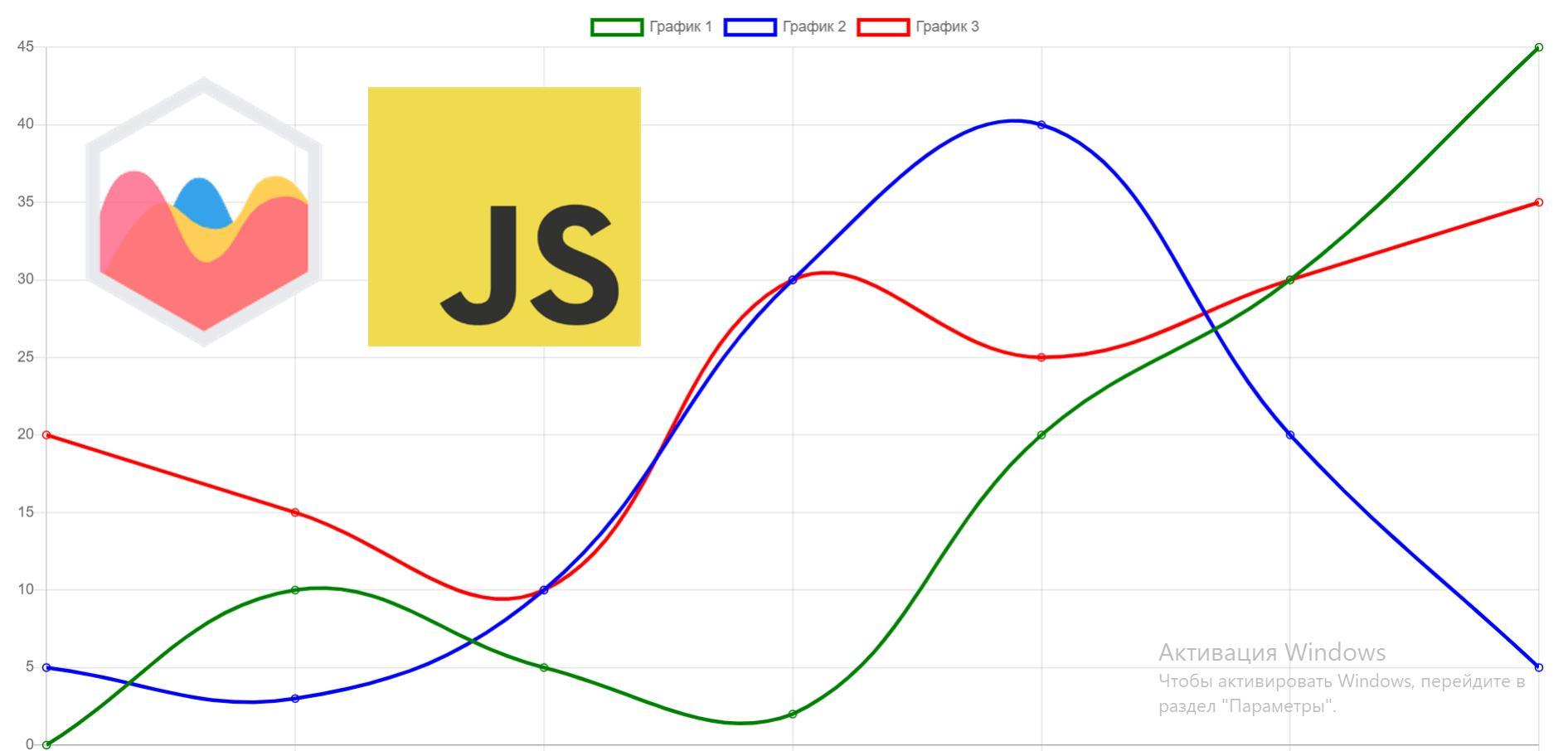 chart.js библиотеки для построения графиков