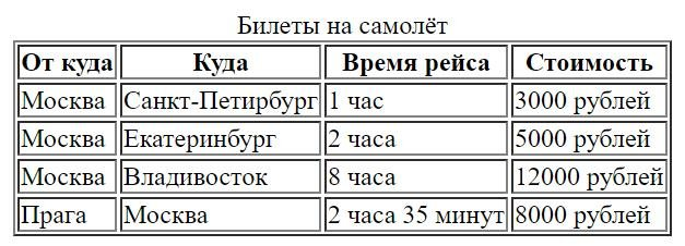 работа с таблицами в html