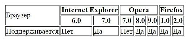 html таблица объединение ячеек