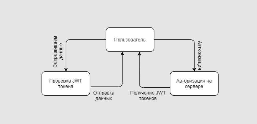 Как работает JWT