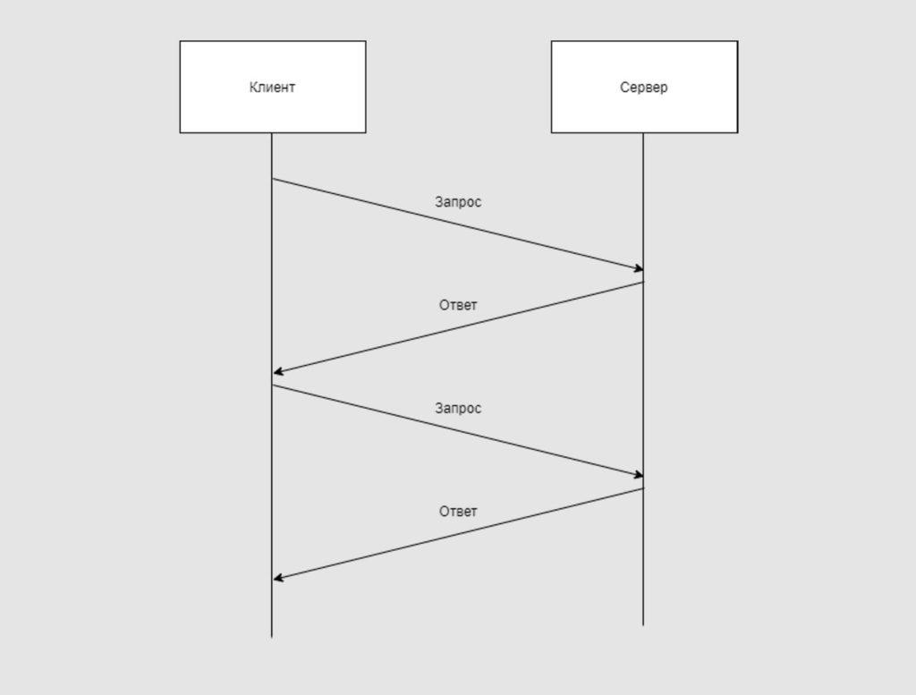 Как работает Web обычно