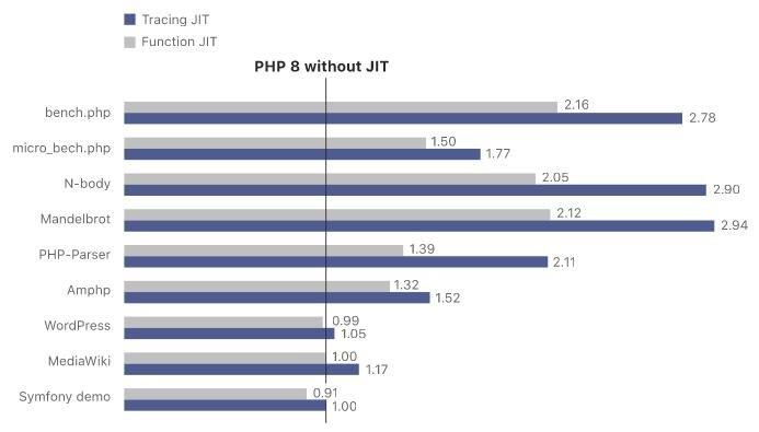 Ускорение JIT в PHP 8
